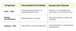 clientes_valor_de_las_empresas